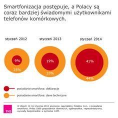 Smartfonizacja Polaków 2014