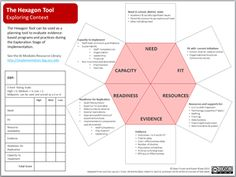 The Hexagon Tool: Assess the implementation of a research-based best practice or program.