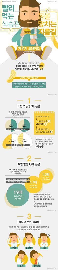 빨리 먹는 식습관, 비만 가능성 3배 증가 [인포그래픽] #DietaryHabits / #infograhpic ⓒ 비주얼다이브 무단 복사·전재·재배포 금지