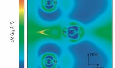 Researchers prove that magnetism can control heat and sound