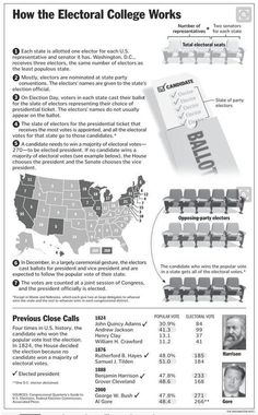 How The Electoral College Works - Everyone should know it! There's a reason it is MORE important than just a Democratic mob of popular votes. 5th Grade Social Studies, Social Studies Classroom, History Classroom, Teaching Social Studies, History Teachers, Teaching History, College Teaching, History Education, Government Lessons