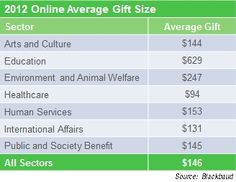 5 Facts About Online Average Gift Size