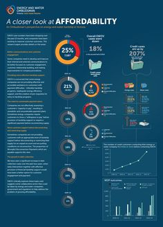 A Closer look at affordability
