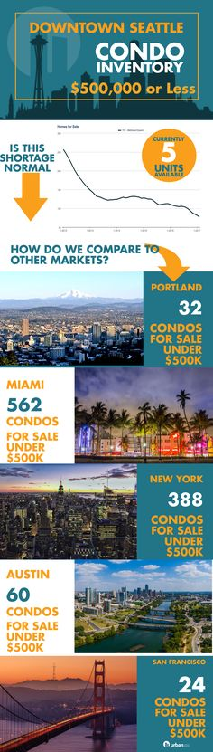 How does Seattle's condo inventory shortage compare to other major US cities. We pulled the data for you and you can read more on the blog!