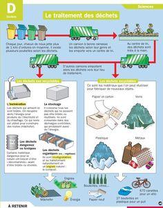 Fiche exposés : Le traitement des déchets                                                                                                                                                                                 Plus: