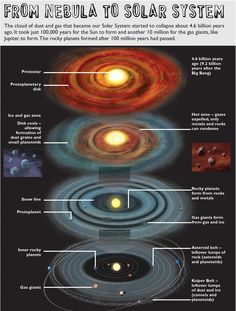 This graphic illustration by Ben Gilliland explains how a solar system forms out of a nebula.<br />