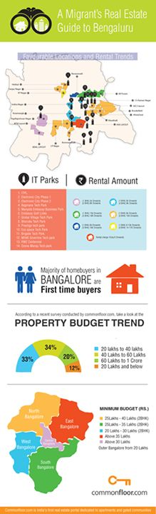 #Bengaluru is a 'Real Estate' dream for many. Majority of home buyers in Bengaluru are first time buyers.