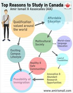 Top Reasons to Study in Canada - www.amirismail.com