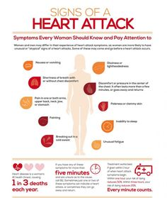 Health problems with the hearts are increasing day by day and it is very important to take care of your heart. Here are some major signs of #Heartattack. Everyone should be aware about these.
