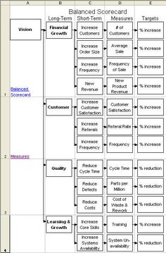 quality scorecard template - 1000 images about balance score card kpi monitoring