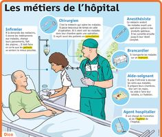 Fiche exposés : Les métiers de l'hôpital French Expressions, French Language Learning, Learn A New Language, Teaching French, French Practice, French Education, French Grammar, French Phrases, Biology