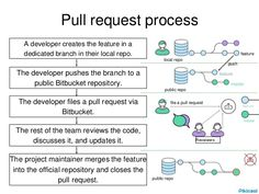 Git pull request process