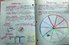 Math Journaling; THIS--is my cup of tea. I absolutely love the idea of bringing MATH concepts to life with self-made manipulatives, personalization & self reflection/evaluation.