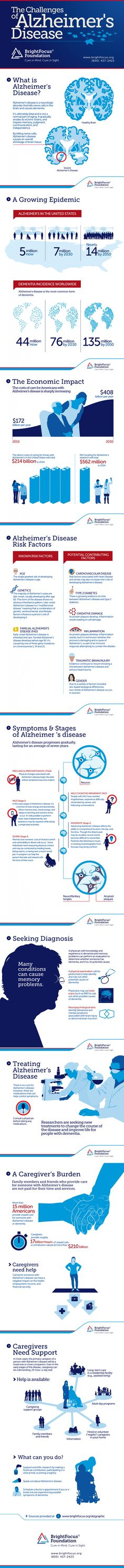The Challenges of Alzheimer's Disease Infographic