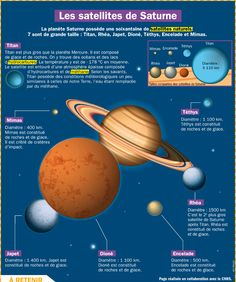 Exhibit: The satellites of Saturn . Japanese Language, French Language, Sistema Solar, Science For Kids, Science And Nature, Les Satellites, Montessori, Saturns Moons, Space And Astronomy