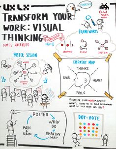Transform your Work: Visual Thinking Workshop by James Macanufo Visible Thinking, Critical Thinking, Mind Maps, Study Skills, Study Tips, Formation Management, Visual Management, Visual Note Taking, Visual Learning