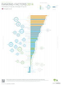 Ranking Factors UK 2014 Bar Chart #SEO