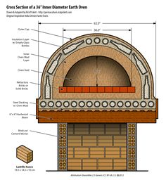 cutaway diagram of a cob pizza oven using glass bottles for insulation