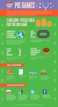 Pizza Hut Super Bowl Infographic Compares Pizza To Search, Social Media