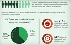 Millennials Are Snubbing the Corporate World for Entrepreneurship (Infographic)   Shouldn't you get yours?  Repinned courtesy of www.hometyme.com