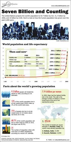 This infographic covers some fast facts on the world's growing population and how we aren't anticipated to slow down in the future. This information is in line with the idea that the earth is going to reach a limit before the human population will. Fertility rate is dropping, but life expectancy is increasing.