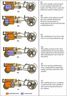How the Steam Engine of the Locomotive Works Mechanical Engineering Design, Mechanical Design, Motor A Vapor, Steam Motor, Live Steam Models, Steam Trains Uk, Heritage Railway, Stirling Engine, Steam Boiler