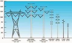 Different types of transmission towers - Electrical Engineering Pics: Different types of transmission towers