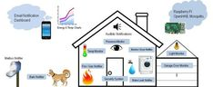 http://www.instructables.com/id/Uber-Home-Automation/?ALLSTEPS