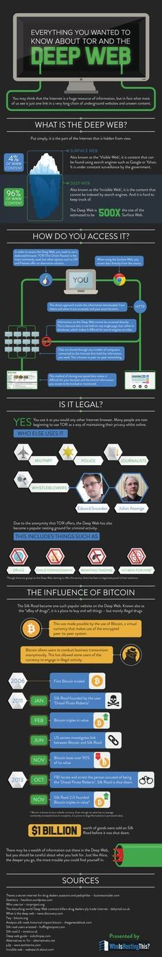 All Deep Web : You have an option to be completely anonymous online. Here's an infographic that can guide you about that, and tell you what The Deep Web is.	 > http://infographicsmania.com/all-deep-web/?utm_source=Pinterest&utm_medium=ZAKKAS&utm_campaign=SNAP