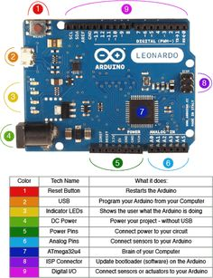 Skill Builder: Arduino 101 Ever heard of Arduino? This Primer will help you get started with Arduino and a little bit of coding. Diy Arduino, Arduino Beginner, Arduino Board, Arduino Laser, Arduino Wifi, Electrical Projects, Electronics Projects, Electronics Accessories, Electronics Gadgets