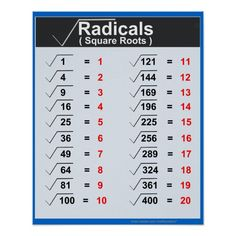 Shop Radicals Square Roots Posters created by mathposters. Math Charts, Maths Solutions, Math Poster, Math Vocabulary, Square Roots, Math Formulas, 8th Grade Math, Grade 1, Life Hacks For School