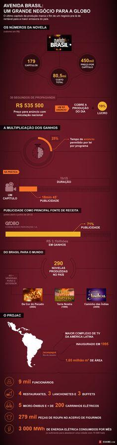 Como Avenida Brasil injeta dinheiro na Globo - EXAME.com