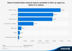 The US contributed almost 22% of total EU chemical trade in 2015. It is by far the biggest EU trading partner for chemicals, bringing 31.3bn Euro of EU exports, while providing 23.1bn Euro of EU imports in 2015.