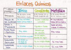 Enlaces quimicos y ppiedades.jpg (1280×903)