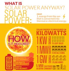 America Supports Solar INTERACTIVE INFOGRAPHIC & VIDEO - http://1sun4all.com/solar/america-supports-solar-interactive-infographic-video/