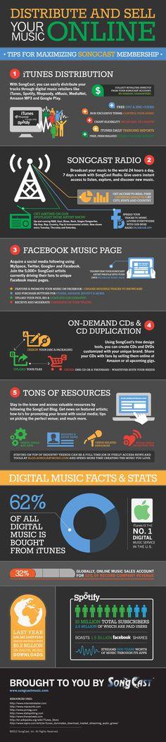 Infografía sobre la distribusción y venta de la música en Internet. Distribución, Streaming y Radio