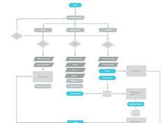 Flowchart & Sitemap Design