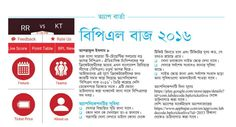 #BPL #BUZZ #APP #AppBajar #News  https://www.appbajar.com/en/app/com.labdecode.bplcricketlive?id=2053 The 2016 Bangladesh Premier League (BPL), the fourth season of the Bangladesh Premier League (BPL), the top Bangladesh franchise professional league for Twenty20 cricket clubs, is about to start. For all information regarding BPL 2016-17, Decode Lab presents BPL BUZZ Main features in BPL BUZZ: 1. Live Score 2. BPL Fixture 3. BPL Schedule 4. BPL Teams 5. BPL Team Details 6. Point Table 7…