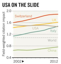 The US is sliding down the ranks of research quality as measured by the relative citation impact of its papers, according to a study commissioned by the UK government (see graph). It was overtaken in the rankings (normalized for field) by the United Kingdom in 2006 and by Italy in 2012. http://www.nature.com/news/seven-days-6-12-december-2013-1.14335#/research?WT.mc_id=PIN_NatureNews Nature Publishing Group