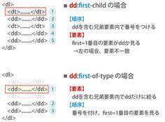 【CSS】擬似クラスの:(hoge)-child系と:(hoge)-type系の違いをここいらでしっかり覚えておこうか。 | バシャログ。