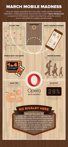 Así usan los #fans el móvil al tiempo que siguen el #MarchMadness | #sportsbiz #smsports #digisport