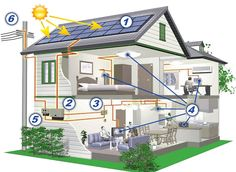 Get your #Residential #Solar #power #systems from 1.5Kw to 10Kw available panels to control your electricity expenses.
