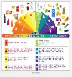 Alkaline food everyday keep your doctor away !