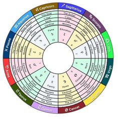 you need to know about astrology - zodiac signs, planets, houses - in a single astrology map!Everything you need to know about astrology - zodiac signs, planets, houses - in a single astrology map! Tarot Astrology, Astrology Numerology, Numerology Chart, Astrology Chart, Astrology Zodiac, Astrology Signs, Sagittarius, Zodiac Signs, Astrology Planets