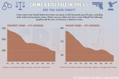 Crime falls in the US. Are you safer today? - The Christian Science Monitor - CSMonitor.com