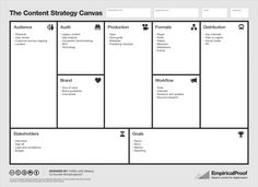 Content strategy requires a lot of focus and input from content teams and stakeholders. To help with this, I've come up with the Content Strategy Canvas. Content Marketing Strategy, Marketing Tools, Digital Marketing, Marca Personal, Personal Branding, Social Business, Business Branding, Business Model Canvas, Brand Management