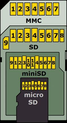 Attaching an SD card to the ESP8266