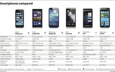 Smartphones compared - graphic of the day