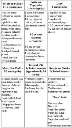 Diabetic Menu Plan in Hosptial (I am not diabetic but was pre-diabetic at