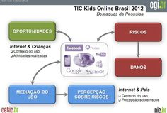 TIC Kids Online Brasil: Realizada pela primeira vez no no país, a pesquisa mediu o uso de Tecnologias da Informação e Comunicação (TIC) entre crianças e adolescentes. De acordo com o estudo, 47% dos menores entre 9 e 16 anos no país usam a internet quase todos os dias. Confira os demais resultados da pesquisa.